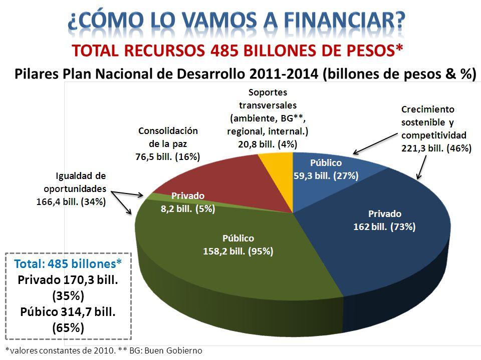 Pilares Plan Nacional de Desarrollo 2011-2014 (billones de pesos & %) TOTAL RECURSOS 485 BILLONES DE PESOS* Total: 485 billones* Privado 170,3 bill. (