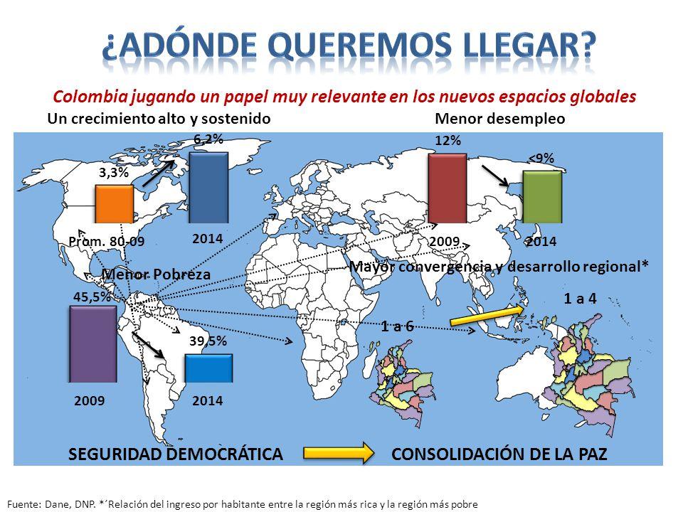 Menor Pobreza Un crecimiento alto y sostenido Prom. 80-09 2014 Menor desempleo 20092014 20092014 1 a 6 1 a 4 SEGURIDAD DEMOCRÁTICACONSOLIDACIÓN DE LA