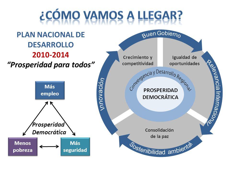 PLAN NACIONAL DE DESARROLLO 2010-2014 Prosperidad para todos Más empleo Menos pobreza Más seguridad Prosperidad Democrática Crecimiento y competitivid