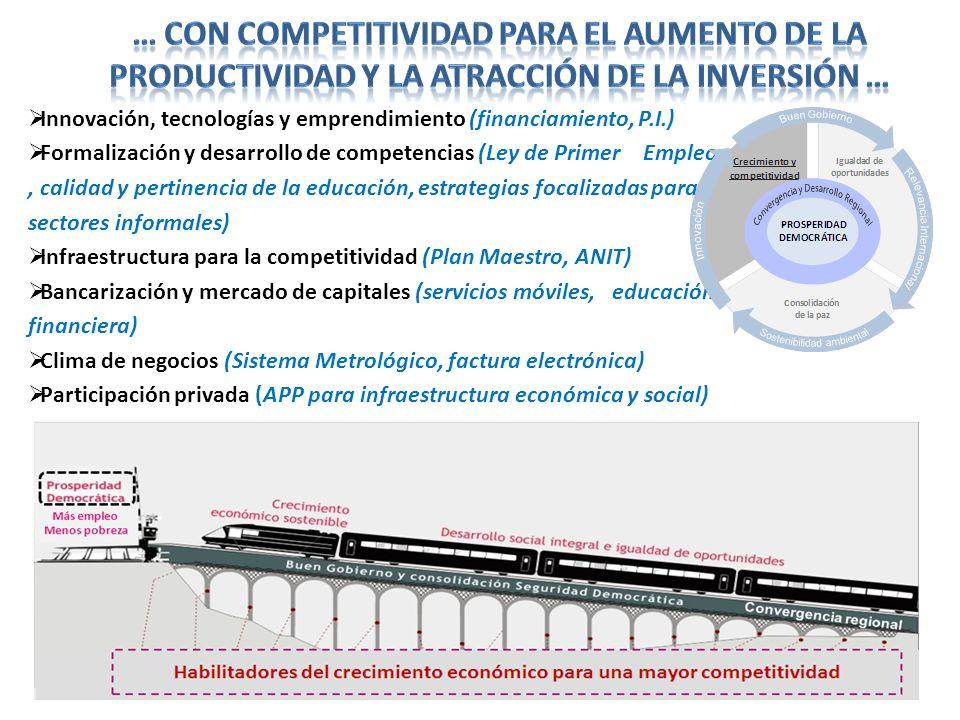 Innovación, tecnologías y emprendimiento (financiamiento, P.I.) Formalización y desarrollo de competencias (Ley de Primer Empleo, calidad y pertinenci