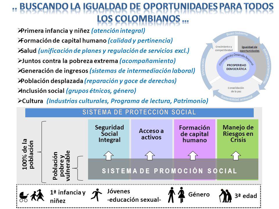 1ª infancia y niñez Jóvenes -educación sexual- Género 3ª edad Primera infancia y niñez (atención integral) Formación de capital humano (calidad y pert