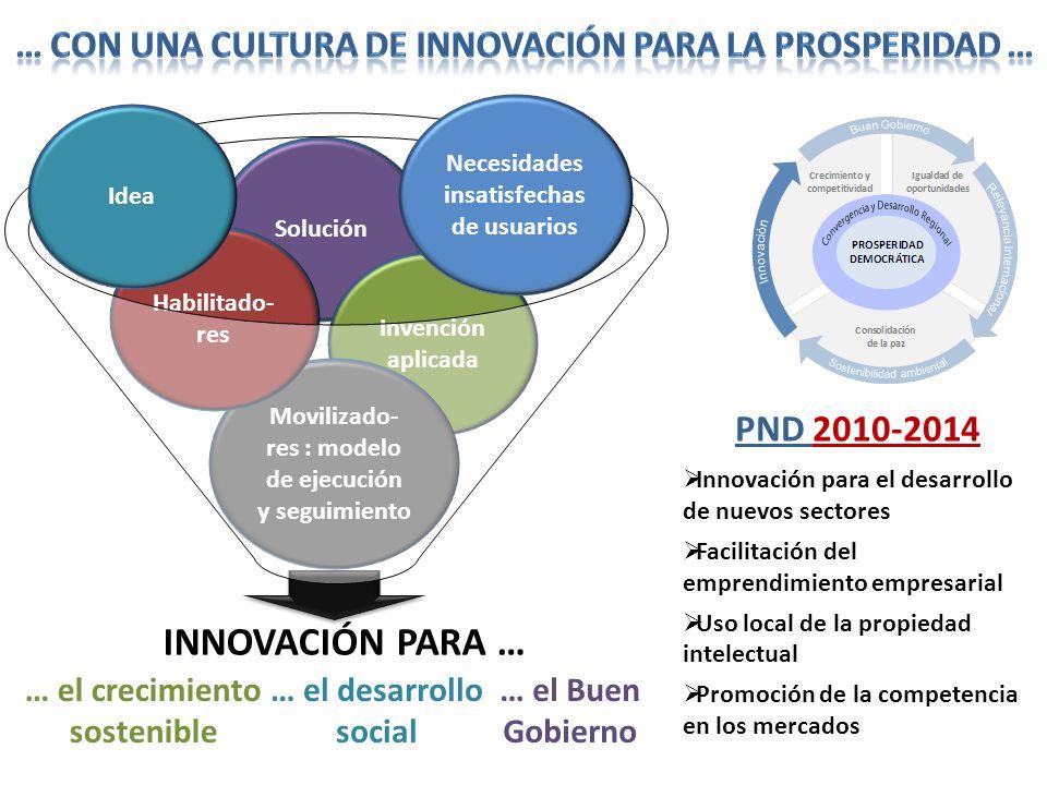 … el Buen Gobierno Solución Invención aplicada INNOVACIÓN PARA … … el crecimiento sostenible … el desarrollo social Innovación para el desarrollo de n