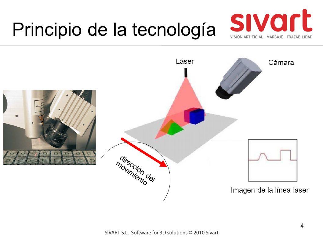 4 Principio de la tecnología dirección del movimiento Imagen de la línea láser Láser Cámara