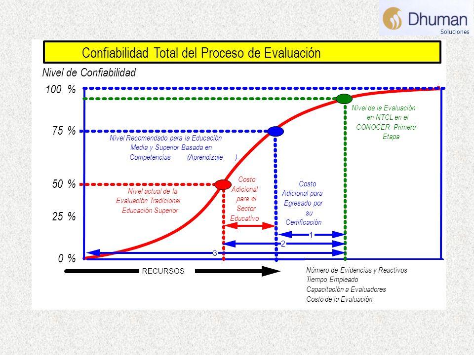 Nivel de Confiabilidad Número de Evidencias y Reactivos Tiempo Empleado Capacitación a Evaluadores Costo de la Evaluación 50% 25% 0% 75% 100% Confiabi