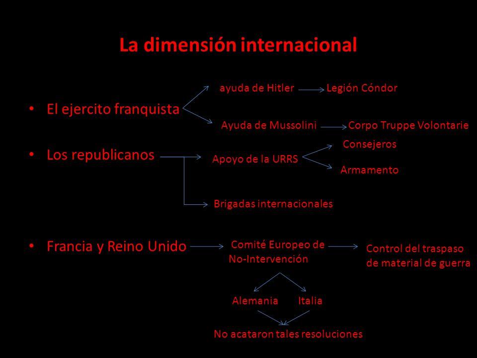 La dimensión internacional El ejercito franquista Los republicanos Francia y Reino Unido ayuda de Hitler Legión Cóndor Ayuda de Mussolini Corpo Truppe