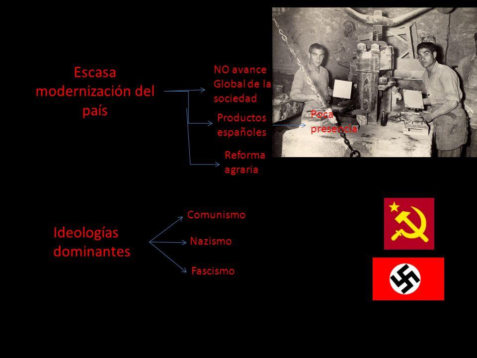 Escasa modernización del país NO avance Global de la sociedad Productos españoles Poca presencia Reforma agraria Ideologías dominantes Comunismo Nazis