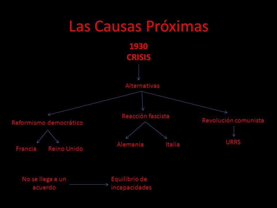 Las Causas Próximas 1930 CRISIS Alternativas Reformismo democrático Reacción fascista Revolución comunista FranciaReino Unido Alemania Italia URRS No