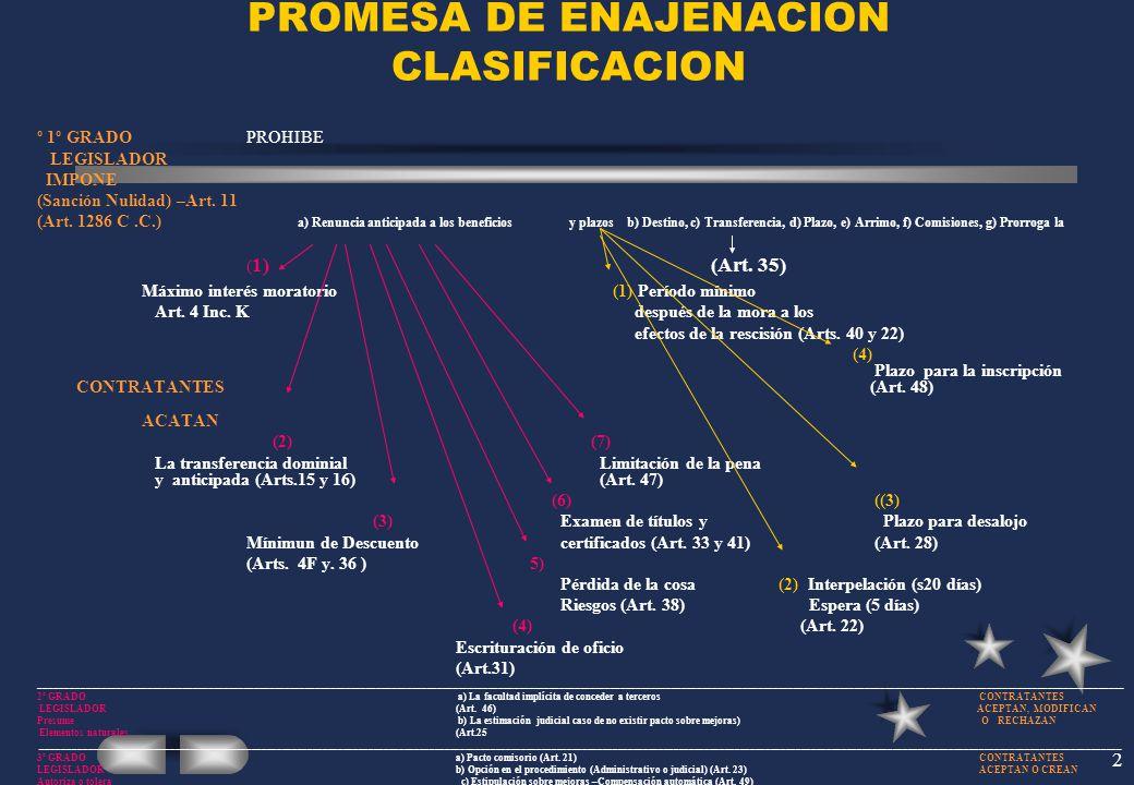 2 PROMESA DE ENAJENACION CLASIFICACION º 1º GRADO PROHIBE LEGISLADOR IMPONE (Sanción Nulidad) –Art. 11 (Art. 1286 C.C.) a) Renuncia anticipada a los b