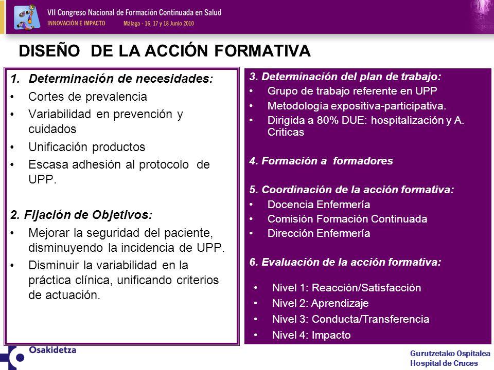 Gurutzetako Ospitalea Hospital de Cruces DISEÑO DE LA ACCIÓN FORMATIVA 1.Determinación de necesidades: Cortes de prevalencia Variabilidad en prevención y cuidados Unificación productos Escasa adhesión al protocolo de UPP.
