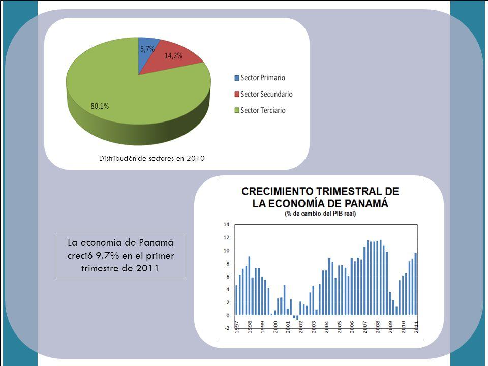 Distribución de sectores en 2010 La economía de Panamá creció 9.7% en el primer trimestre de 2011
