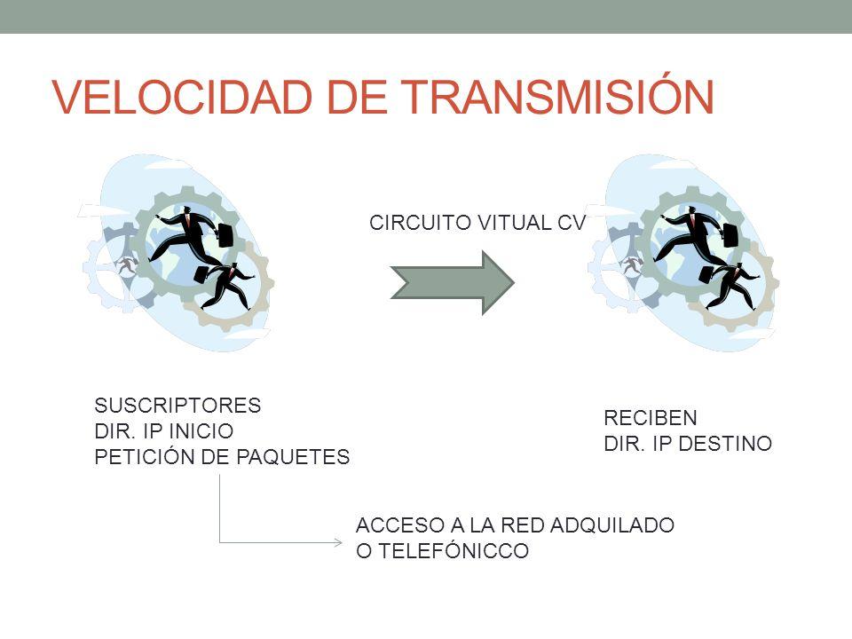 VELOCIDAD DE TRANSMISIÓN CIRCUITO VITUAL CV RECIBEN DIR.