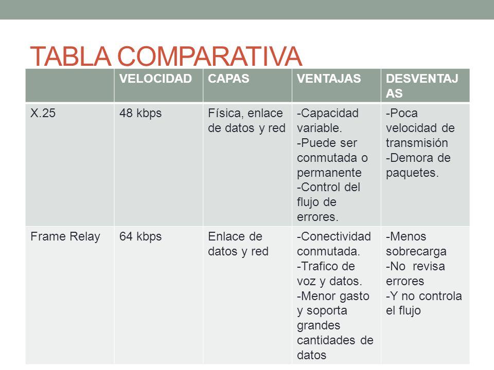TABLA COMPARATIVA VELOCIDADCAPASVENTAJASDESVENTAJ AS X.2548 kbpsFísica, enlace de datos y red -Capacidad variable. -Puede ser conmutada o permanente -