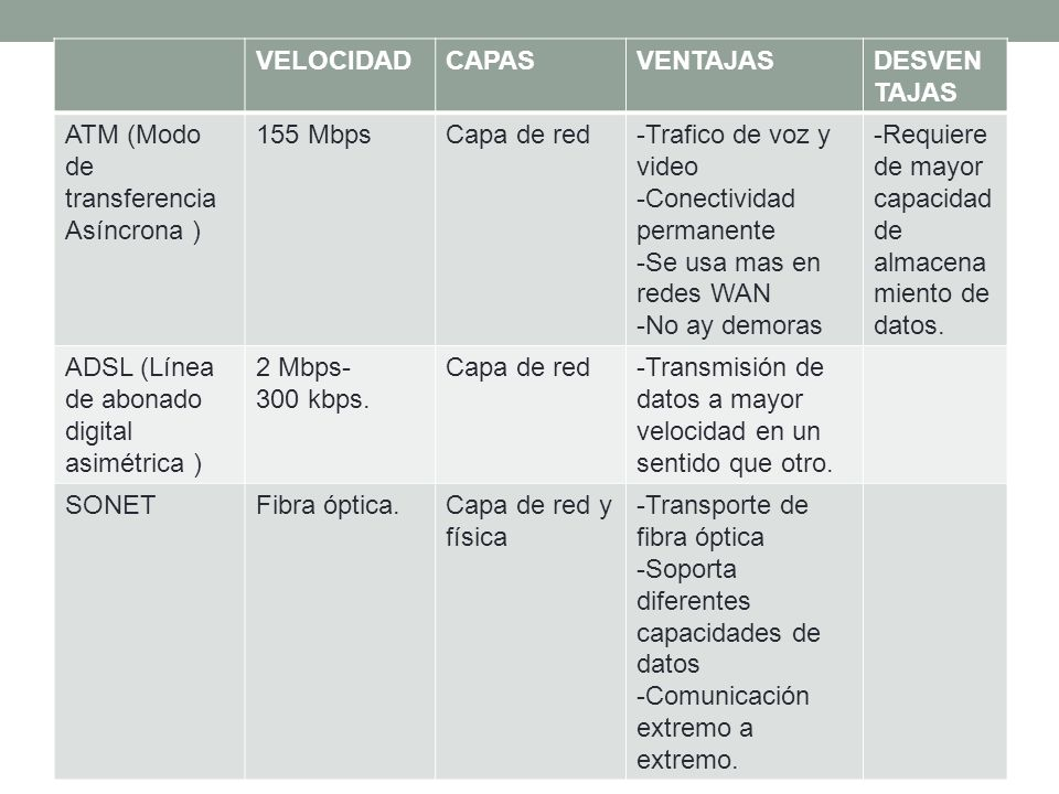 VELOCIDADCAPASVENTAJASDESVEN TAJAS ATM (Modo de transferencia Asíncrona ) 155 MbpsCapa de red-Trafico de voz y video -Conectividad permanente -Se usa mas en redes WAN -No ay demoras -Requiere de mayor capacidad de almacena miento de datos.