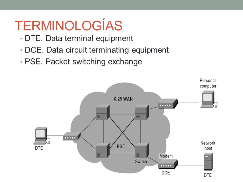 TERMINOLOGÍAS DTE. Data terminal equipment DCE. Data circuit terminating equipment PSE. Packet switching exchange