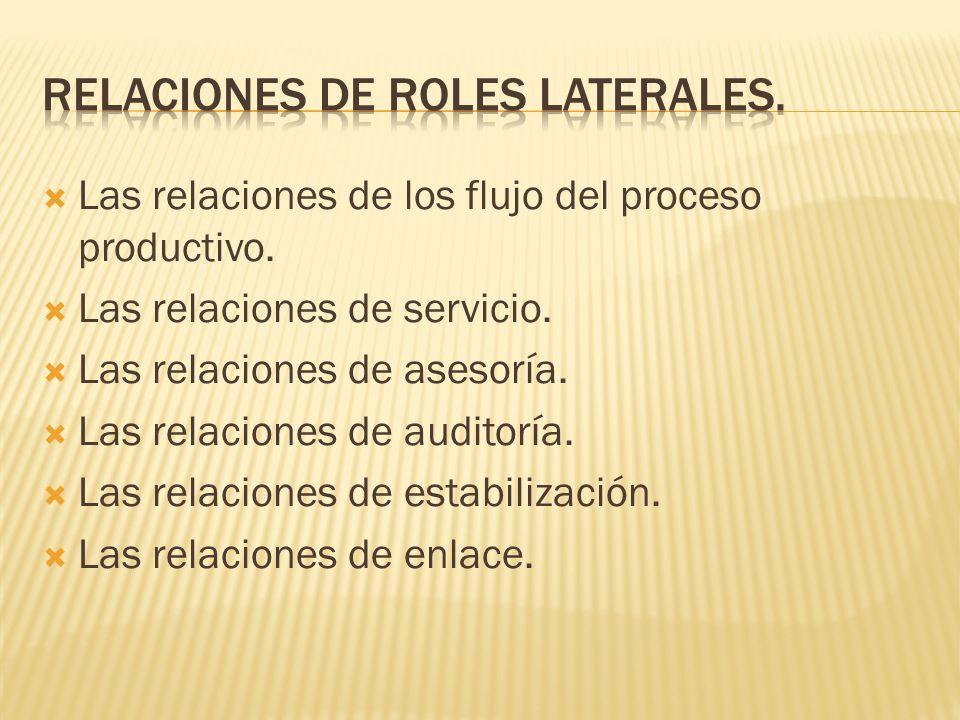 Las relaciones de los flujo del proceso productivo.