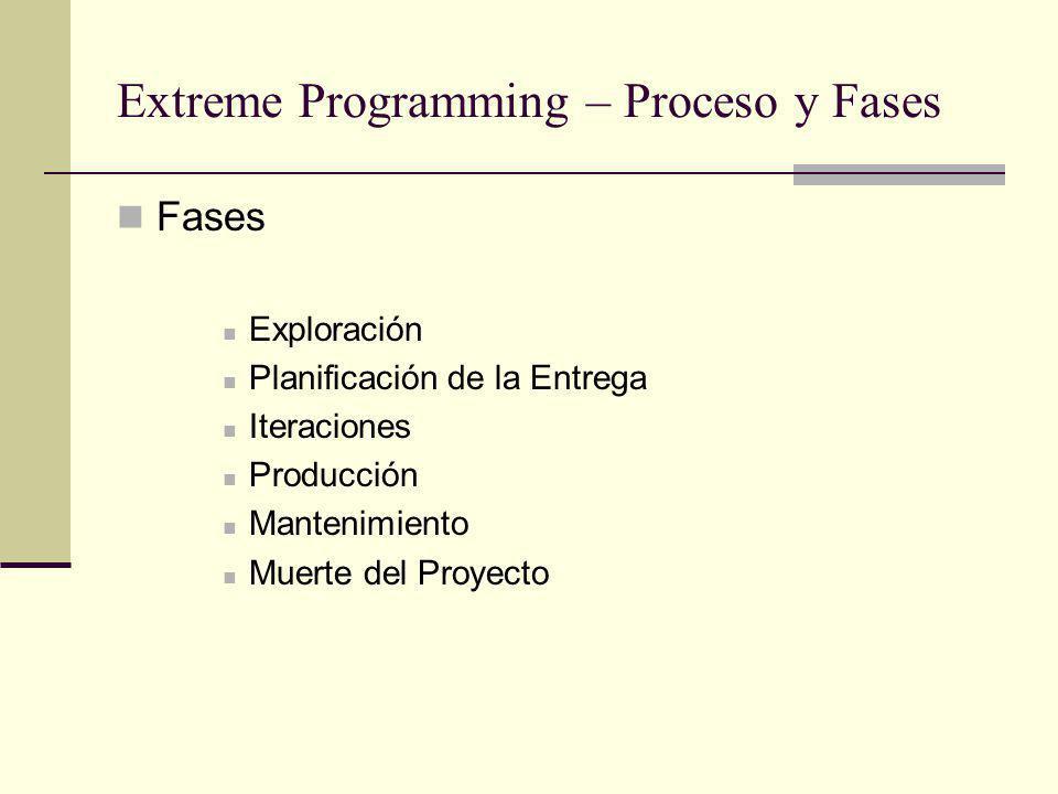 Extreme Programming – Proceso y Fases Fases Exploración Planificación de la Entrega Iteraciones Producción Mantenimiento Muerte del Proyecto