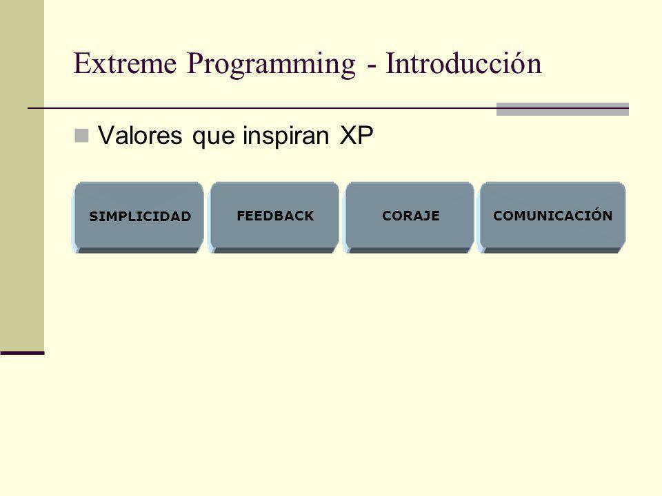Extreme Programming - Introducción Valores que inspiran XP FEEDBACKCORAJECOMUNICACIÓN SIMPLICIDAD