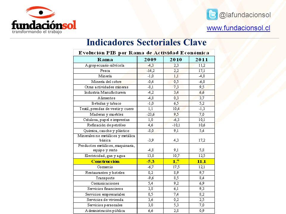 @lafundacionsol www.fundacionsol.clwww.fundacionsol.cl Indicadores Sectoriales Clave