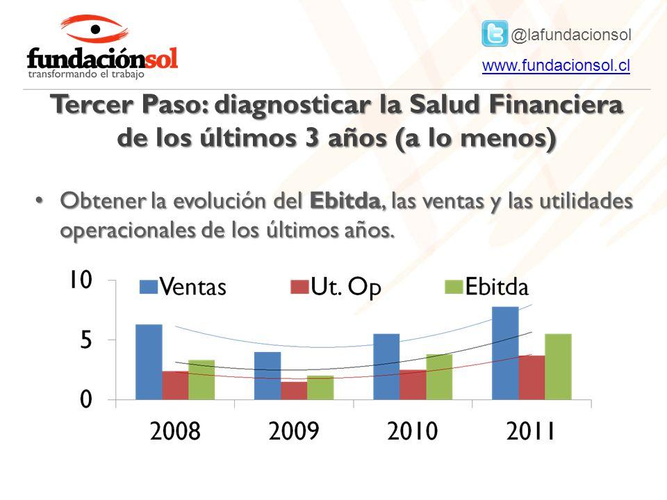 @lafundacionsol www.fundacionsol.clwww.fundacionsol.cl Tercer Paso: diagnosticar la Salud Financiera de los últimos 3 años (a lo menos) Obtener la evolución del Ebitda, las ventas y las utilidades operacionales de los últimos años.