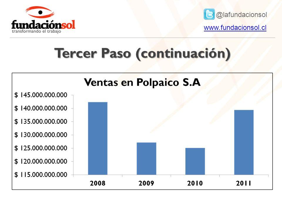 @lafundacionsol www.fundacionsol.clwww.fundacionsol.cl Tercer Paso (continuación)