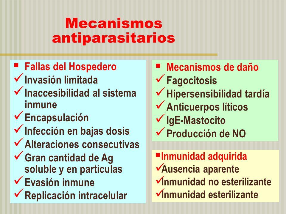 Mecanismos antiparasitarios Fallas del Hospedero Invasión limitada Inaccesibilidad al sistema inmune Encapsulación Infección en bajas dosis Alteracion