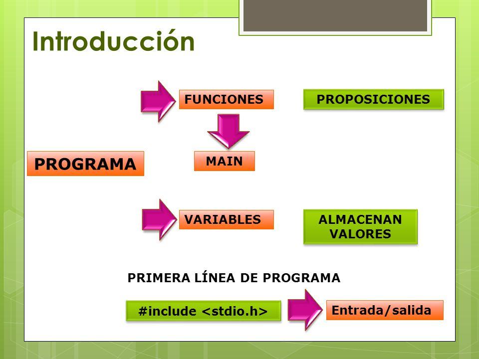 Introducción PROGRAMA FUNCIONES VARIABLES PROPOSICIONES ALMACENAN VALORES MAIN PRIMERA LÍNEA DE PROGRAMA #include Entrada/salida