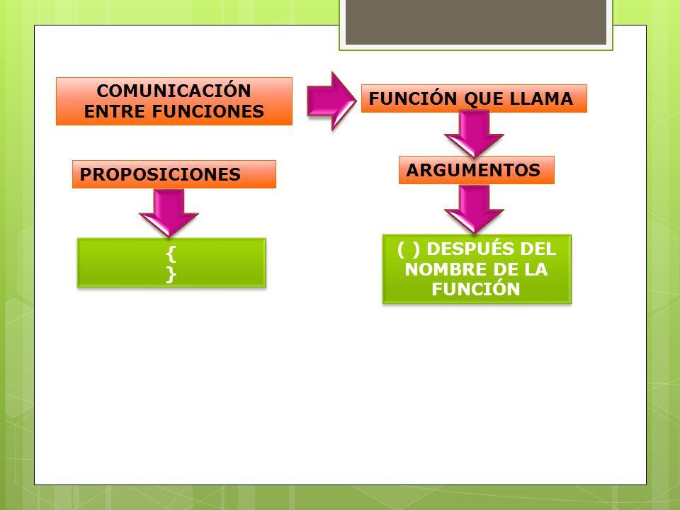 COMUNICACIÓN ENTRE FUNCIONES FUNCIÓN QUE LLAMA ARGUMENTOS ( ) DESPUÉS DEL NOMBRE DE LA FUNCIÓN PROPOSICIONES {}{} {}{}