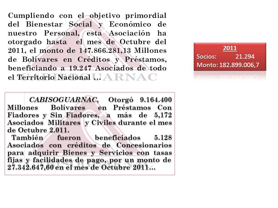 También fueron beneficiados 1379 Asociados con créditos de Concesionarios para adquirir Bienes y Servicios con tasas fijas y facilidades de pago, por un monto de 6.735.260,90 en el mes de Octubre 2011… CABISOGUARNAC, Otorgó 27.072.471 Millones Bolívares en Préstamos a Corto y Mediano plazo, a más de 2.425 Asociados Militares y Civiles durante el mes de Octubre 2.011… Sept --> Prest.
