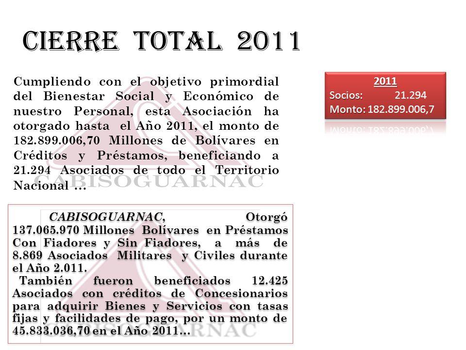CABISOGUARNAC, Otorgó 137.065.970 Millones Bolívares en Préstamos Con Fiadores y Sin Fiadores, a más de 8.869 Asociados Militares y Civiles durante el Año 2.011 … También fueron beneficiados 12.425 Asociados con créditos de Concesionarios para adquirir Bienes y Servicios con tasas fijas y facilidades de pago, por un monto de 45.833.036,70 en el Año 2011…