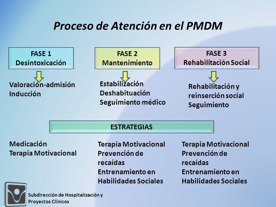 Proceso de Atención en el PMDM FASE 1 Desintoxicación FASE 3 Rehabilitación Social FASE 2 Mantenimiento Valoración-admisión Inducción Estabilización D