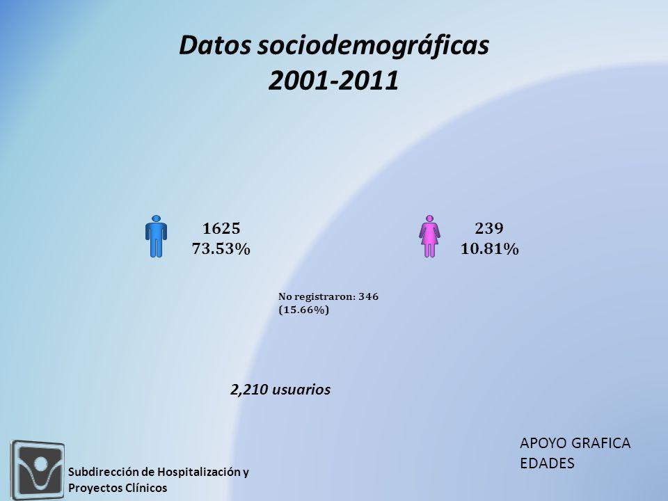 Datos sociodemográficas 2001-2011 1625 73.53% 239 10.81% No registraron: 346 (15.66%) Subdirección de Hospitalización y Proyectos Clínicos 2,210 usuarios APOYO GRAFICA EDADES
