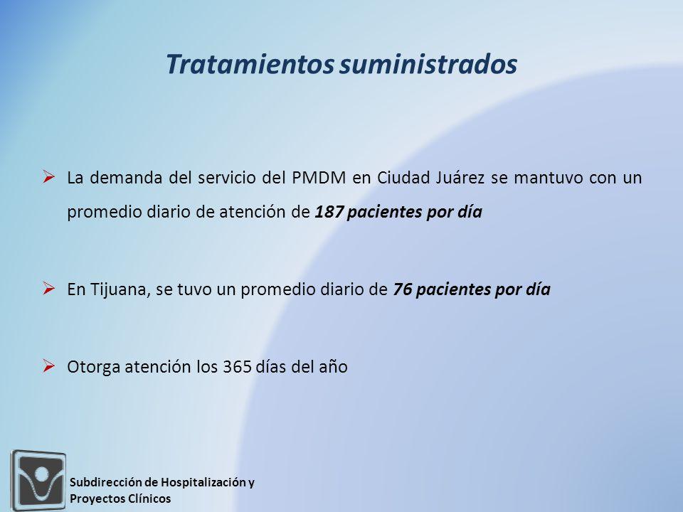 Tratamientos suministrados La demanda del servicio del PMDM en Ciudad Juárez se mantuvo con un promedio diario de atención de 187 pacientes por día En Tijuana, se tuvo un promedio diario de 76 pacientes por día Otorga atención los 365 días del año Subdirección de Hospitalización y Proyectos Clínicos