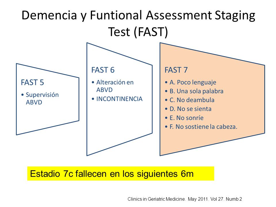 Demencia y Funtional Assessment Staging Test (FAST) Estadio 7c fallecen en los siguientes 6m Clinics in Geriatric Medicine. May 2011. Vol 27. Numb 2