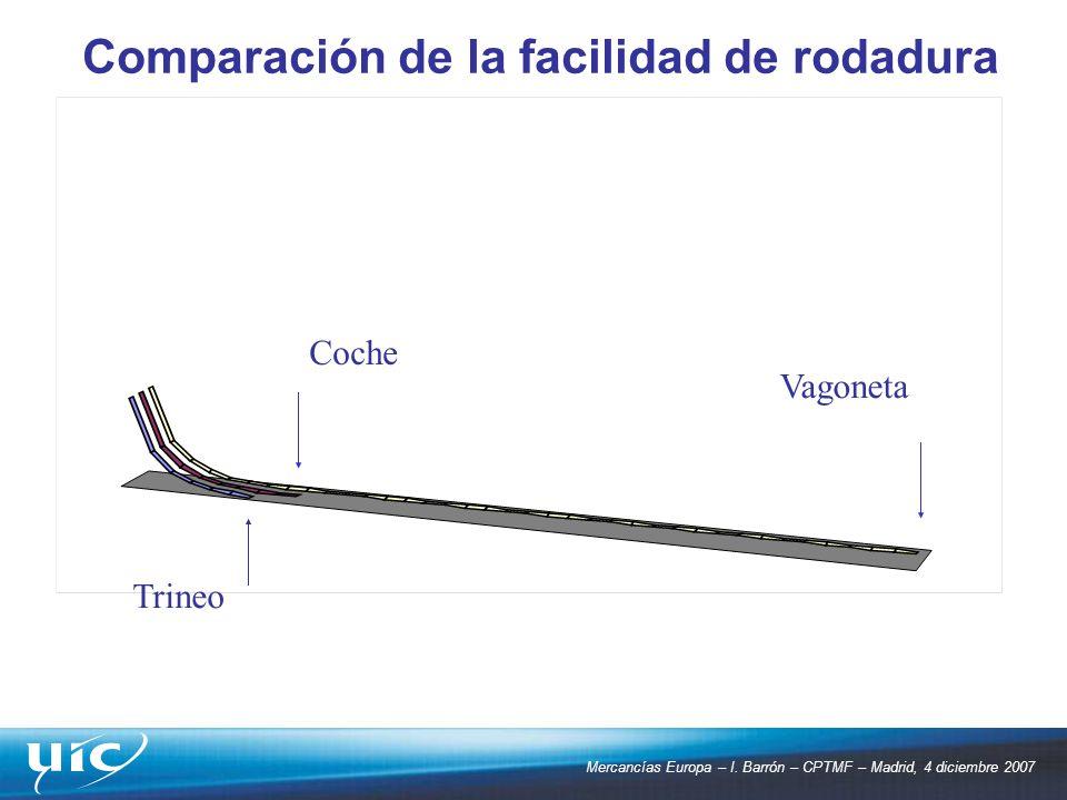 Mercancías Europa – I. Barrón – CPTMF – Madrid, 4 diciembre 2007 Trineo Coche Vagoneta Comparación de la facilidad de rodadura