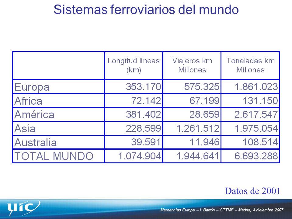 Mercancías Europa – I. Barrón – CPTMF – Madrid, 4 diciembre 2007 Datos de 2001 Sistemas ferroviarios del mundo