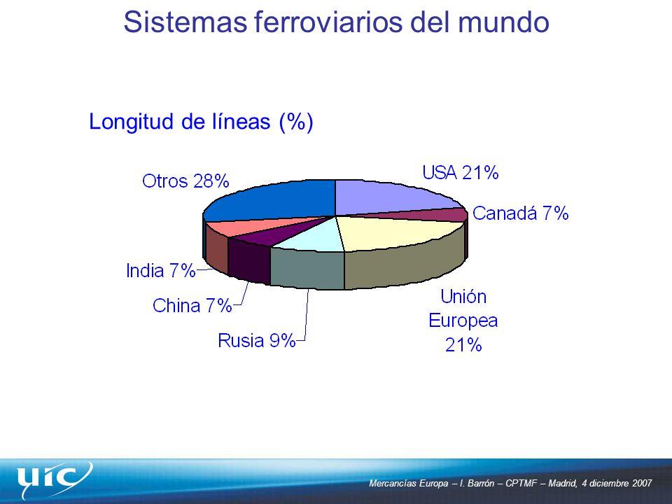Mercancías Europa – I. Barrón – CPTMF – Madrid, 4 diciembre 2007 Longitud de líneas (%) Sistemas ferroviarios del mundo