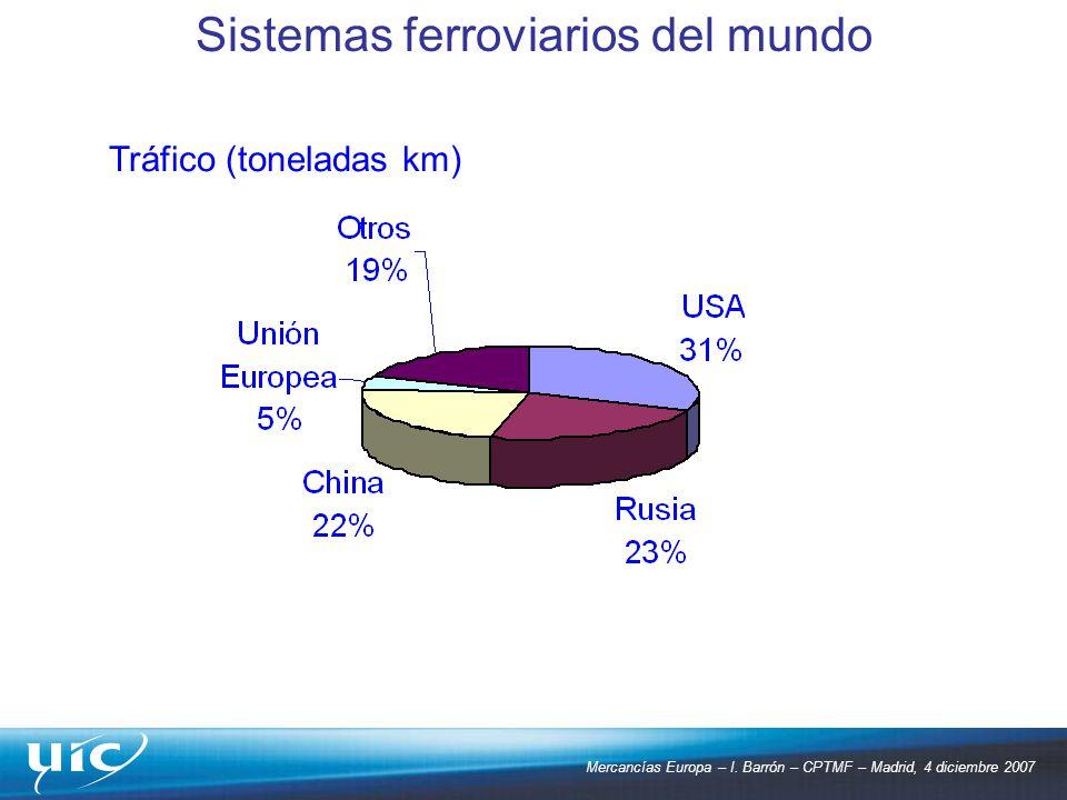 Mercancías Europa – I. Barrón – CPTMF – Madrid, 4 diciembre 2007 Tráfico (toneladas km) Sistemas ferroviarios del mundo