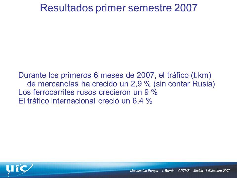 Mercancías Europa – I. Barrón – CPTMF – Madrid, 4 diciembre 2007 Durante los primeros 6 meses de 2007, el tráfico (t.km) de mercancías ha crecido un 2