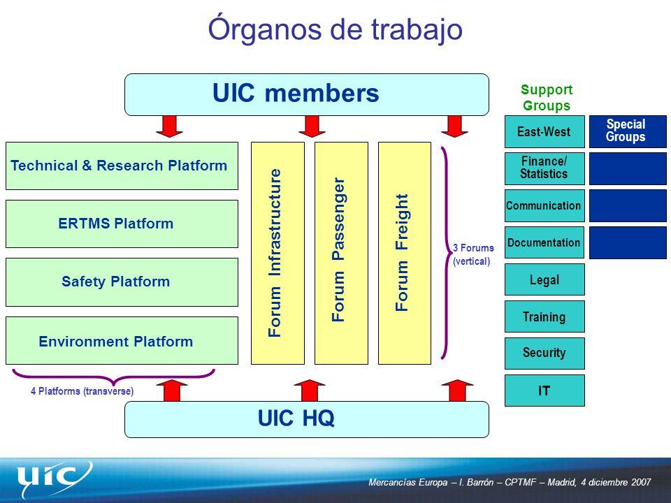 Mercancías Europa – I. Barrón – CPTMF – Madrid, 4 diciembre 2007 Órganos de trabajo 3 Forums (vertical) 4 Platforms (transverse) Forum Freight Forum P
