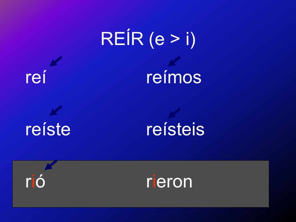 Preterite of -ir stem-changing verbs Note the special spelling of the preterite forms of reír:
