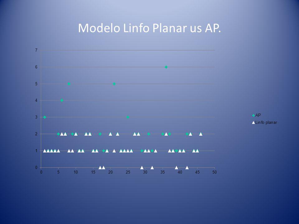 Modelo Spect-CT us AP