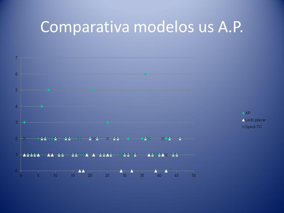 Análisis estadístico (errores porcentuales) Fiabilidad del modelo Ecografía axilar en la predicción de GC.