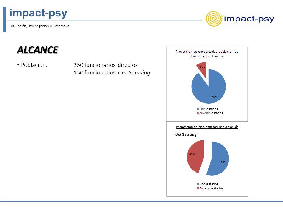 Evaluación, Investigación y Desarrollo impact-psy Propiedades psicométricas de los instrumentos