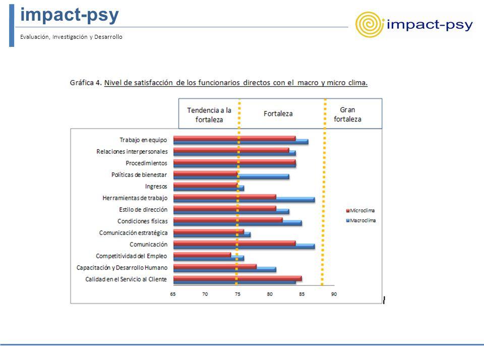Evaluación, Investigación y Desarrollo impact-psy Comparativo general por indicadores En relación al número de indicadores: Para el macroclima : 22%, Satisfacción muy superior 67%, Satisfacción superior 10%, Satisfacción Media 2%, Insatisfacción Para el microclima : 14%, Satisfacción muy superior 69%, Satisfacción superior 14%, Satisfacción Media 4%, Insatisfacción