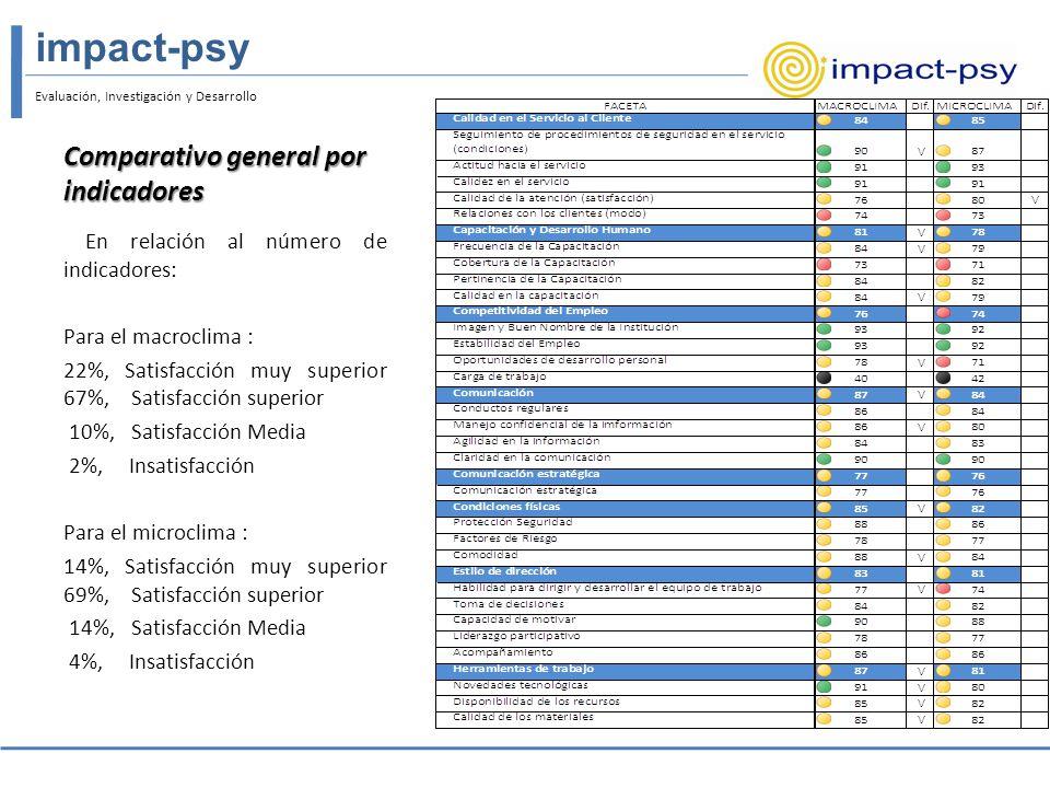 Evaluación, Investigación y Desarrollo impact-psy La faceta que presenta mayor dispersión en sus indicadores es Ingresos.