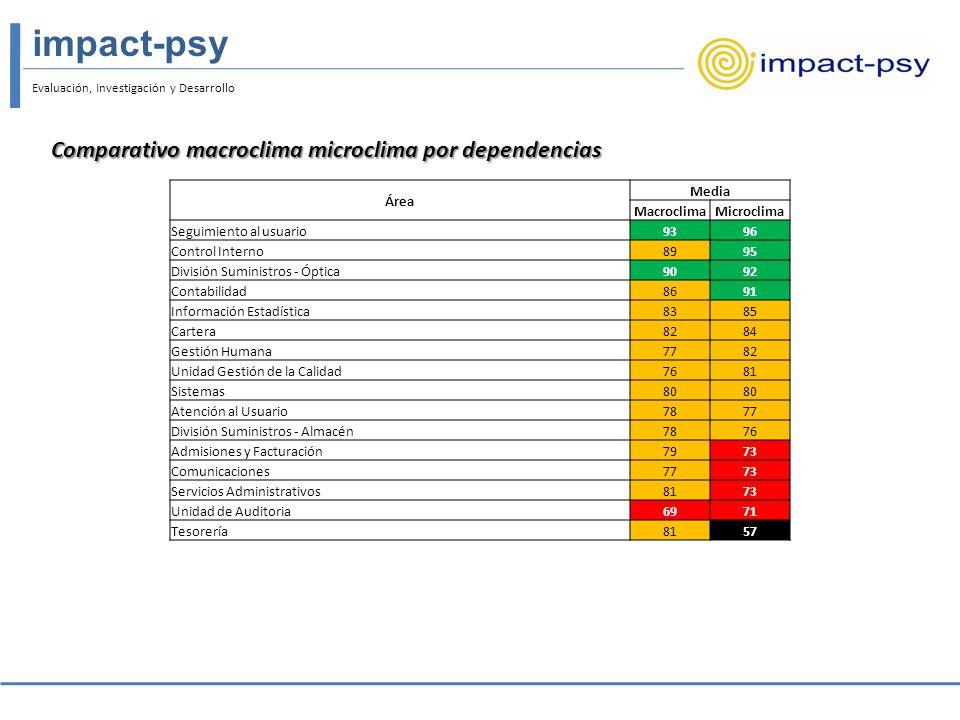 Evaluación, Investigación y Desarrollo impact-psy Diferencias por clave demográfica