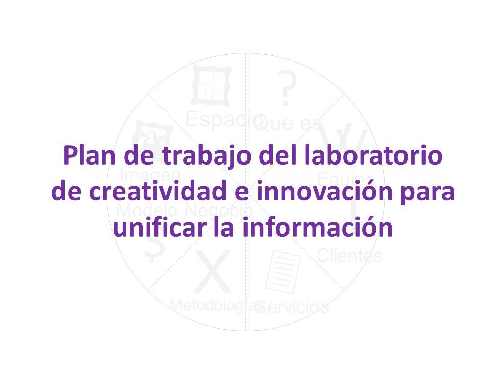? I V V X $ Que es Equipo Clientes Servicios Metodologías Modelo Negocio Imagen Espacio Plan de trabajo del laboratorio de creatividad e innovación pa