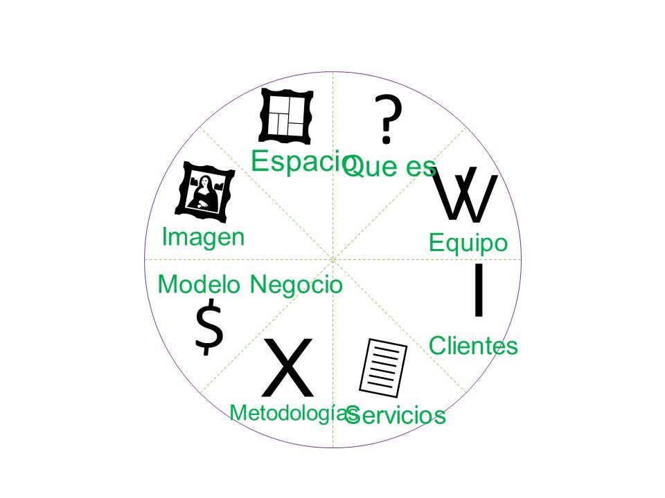? I V V X $ Que es Equipo Clientes Servicios Metodologías Modelo Negocio Imagen Espacio