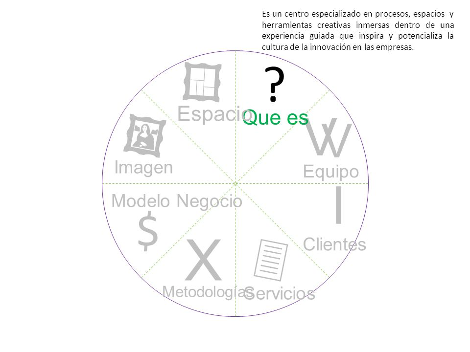 ? I V V X $ Que es Equipo Clientes Servicios Metodologías Modelo Negocio Imagen Espacio Es un centro especializado en procesos, espacios y herramienta