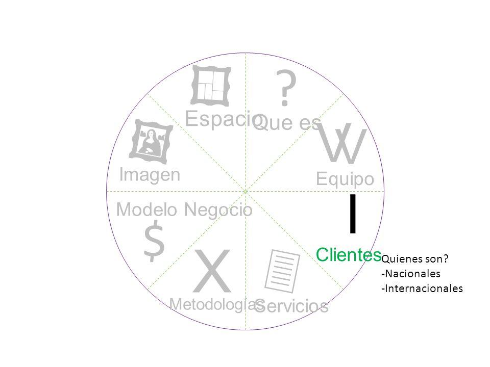? I V V X $ Que es Equipo Clientes Servicios Metodologías Modelo Negocio Imagen Espacio Quienes son? -Nacionales -Internacionales